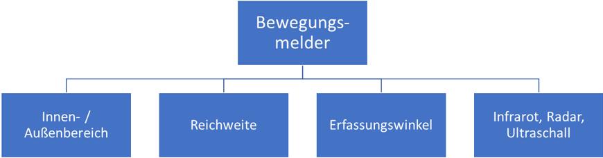 Bewegungsmelder in verschiedenen Varianten